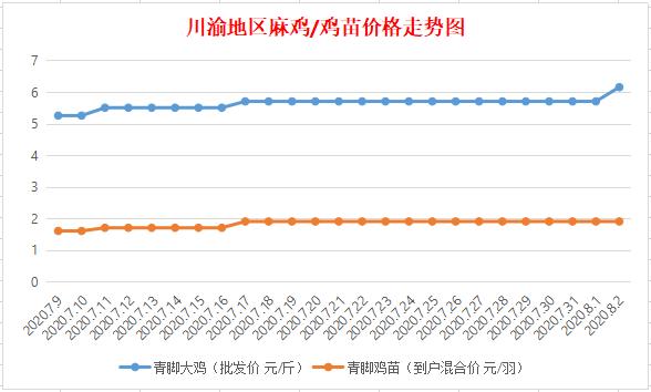 《【万和城平台代理怎么注册】8月2日川渝地区麻鸡价格行情》