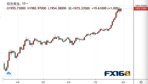 多数分析师下周看涨 突破历史高位