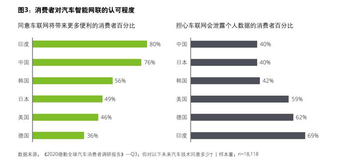 中国智能网联汽车的发展 是需要文化基因的
