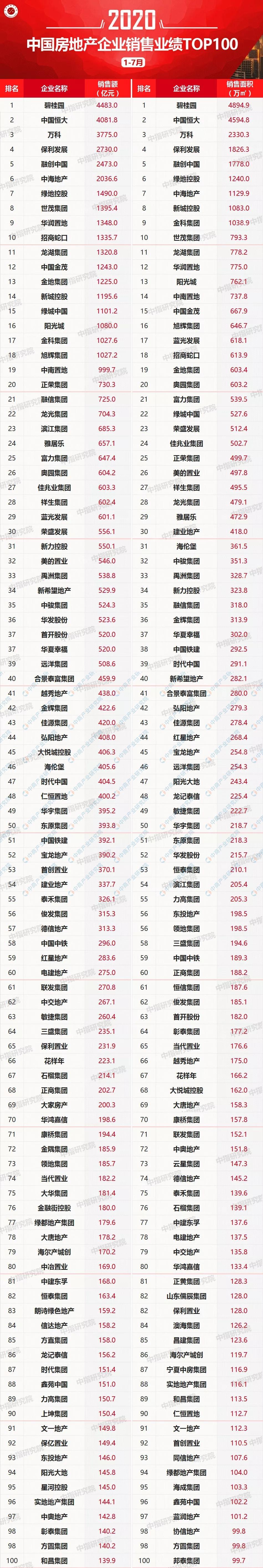 2020年1-7月中国房企销售额排行榜TOP100:碧桂园第一 万科第三
