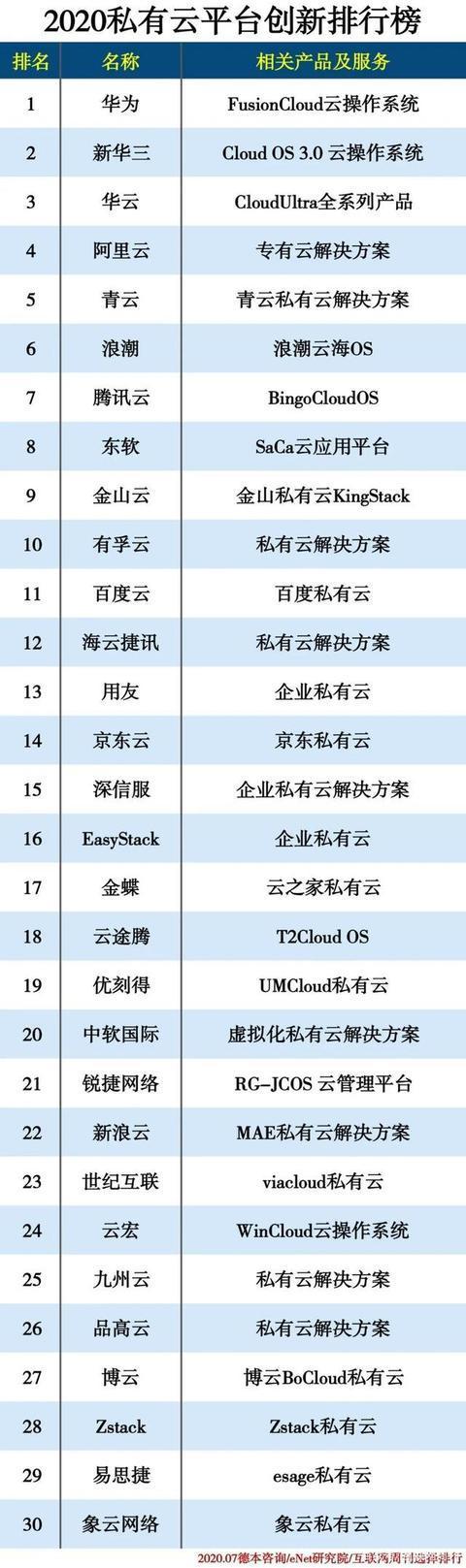 """2020私有云平台创新排行榜发布""""三华""""持续引领中国市场"""