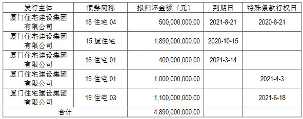 厦门住宅集团48.9亿元小公募公司债券在上交所提交注册
