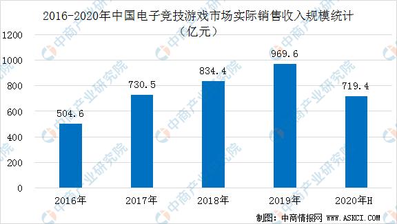中国电竞行业利好不断!2020英雄联盟全球总决赛将于9月在上海举办(附电竞产业链)