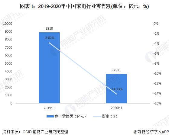 十张图带你看2020年中国家电行业零售市场现状与发展趋势 线上家电渗透率超50%
