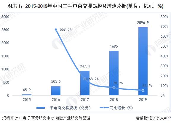 2020年中国二手电商行业市场现状与发展趋势分析 已形成寡头竞争格局【组图】