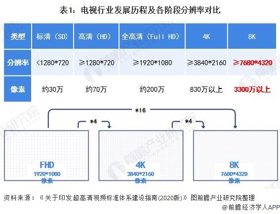 十张图了解2020年中国8K超高清电视行业市场发展现状 市场渗透率低
