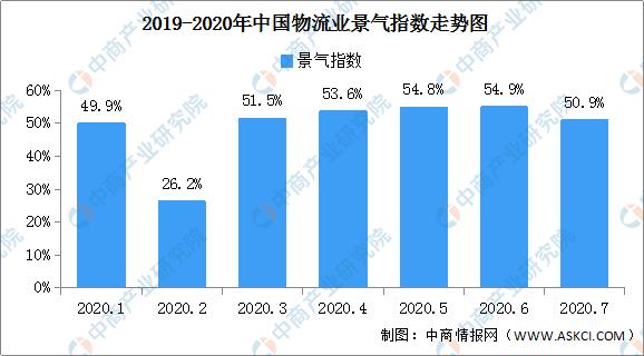 线上消费带动增势强劲 2020年7月中国物流业景气指数50.9%