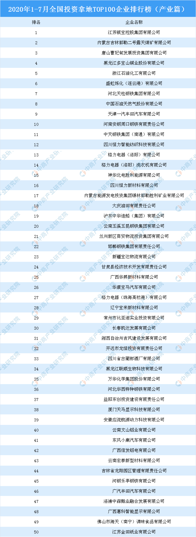产业地产投资情报:2020年1-7月全国投资拿地TOP100企业排行榜(产业篇)