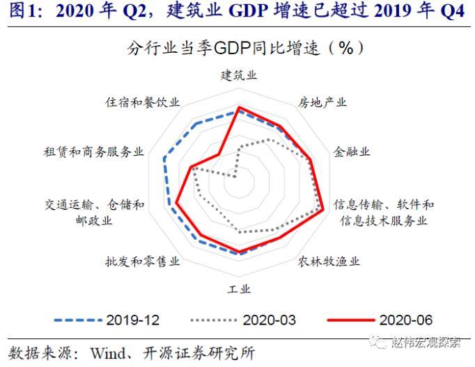 赵薇:经济复苏的步伐如何?