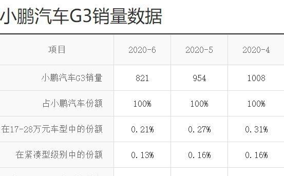 幼鹏G3销量表现逐月下滑的趋势