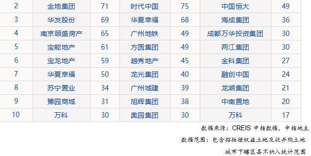 中指钻研院:前7月长三角TOP10企业拿地金额2829亿元-中国网地产
