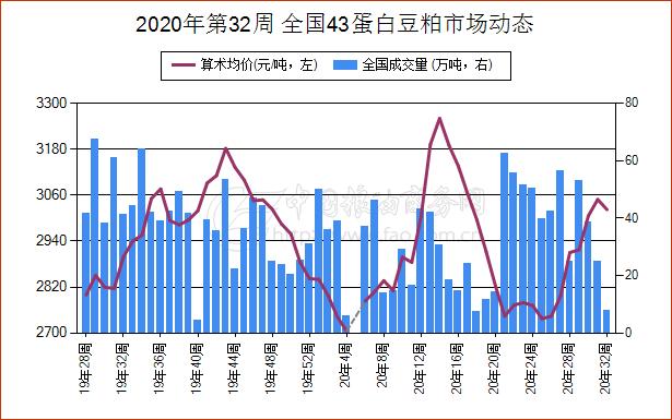 《【万和城平台代理奖金】简讯:8月4日安徽省43蛋白豆粕现货报价大幅振荡》