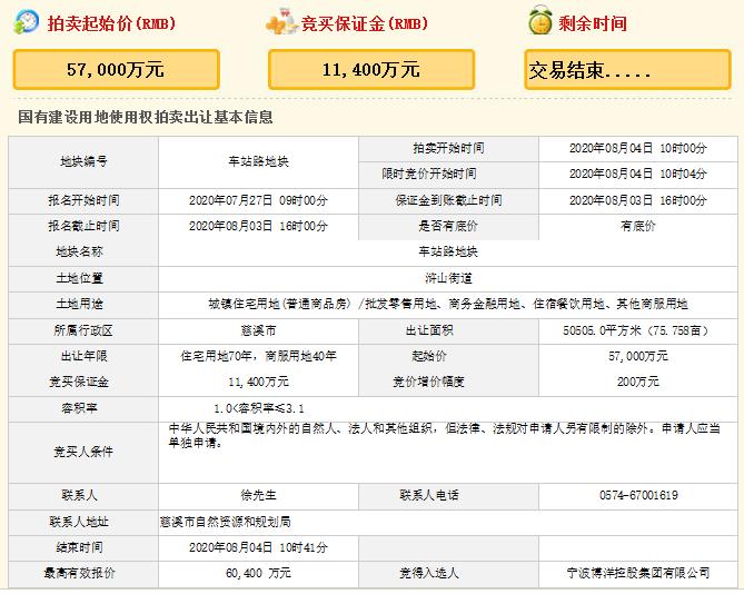 博洋控股6.04亿元竞得宁波慈溪车站路地块