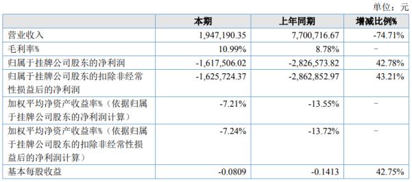 威廉股份2020年上半年亏损162万,公司生产经营基本停滞