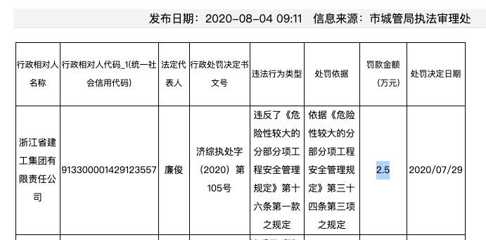 浙江省建工集团安全违规被罚