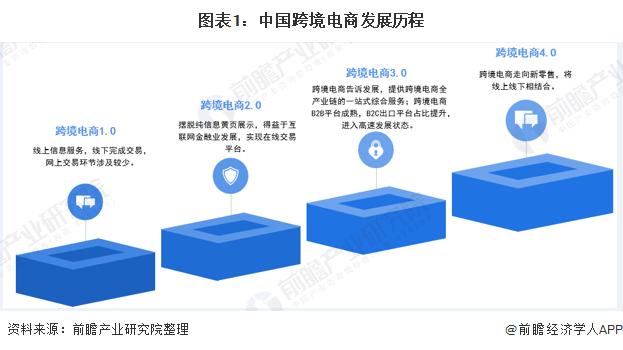 跨境电商:中国跨境电商逆势而上 广东浙江谁将领跑?