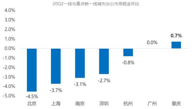 克而瑞:二季度北京写字楼市场大宗交易总成交金额53.95亿