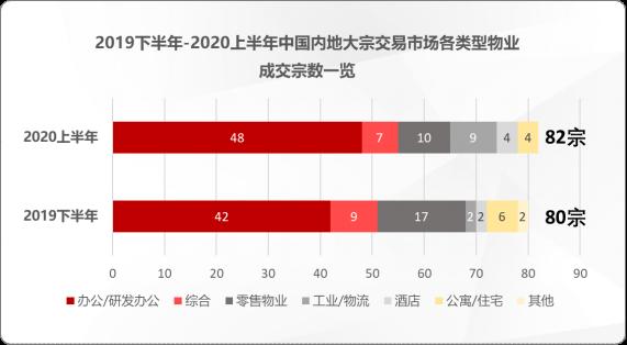 上半年884亿元大宗营业,8成归功北京上海,广深占比不能2成(1)312.png