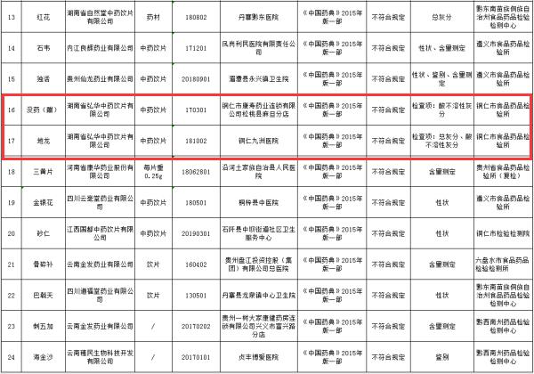 贵州省监督抽检部分不合规药品信息(来源:贵州省药监局)
