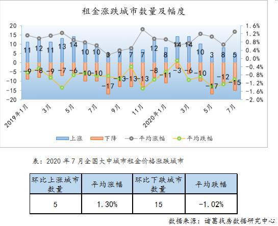诸葛找房:7月全国大中城市租金挂牌均价43.25元/平/月