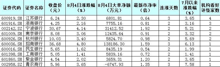"""银行股单日成交额猛增近九成!连涨过后""""破净""""比例仍达75%机构力荐10股(附名单)"""