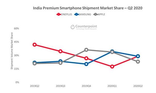 Counterpoint数据:一加Q2印度高端手机市场夺冠 一加8成最畅销机型