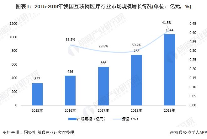 2020年中国互联网医疗行业市场竞争格局分析 一线城市企业领衔发展