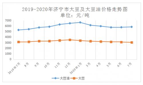 济宁大豆油价格稳中有涨
