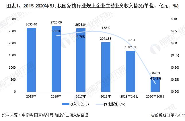 2020年中国家纺行业市场发展现状分析 内销逐步恢复