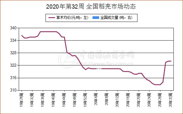 《【万和城娱乐代理注册】简讯:8月5日湖北省碎米现货报价维持稳定》