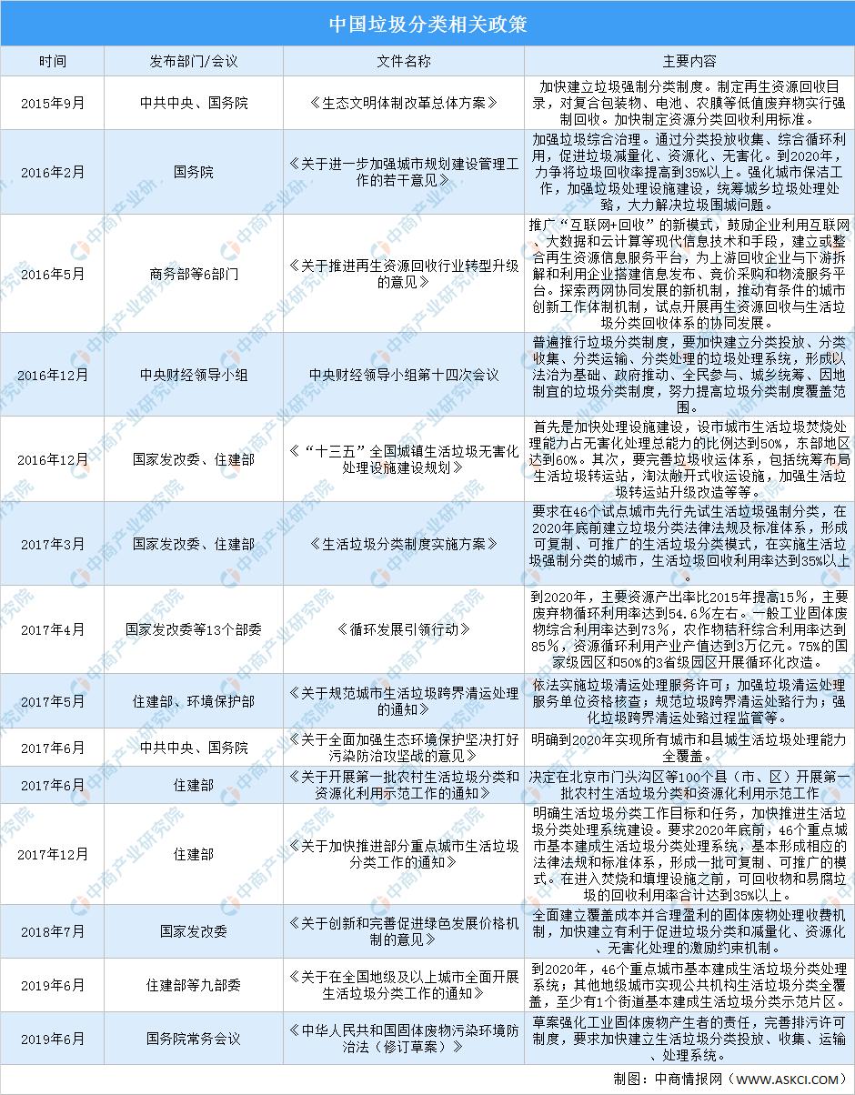 2020年中国垃圾分类行业发展现状及发展趋势分析(附概念股)