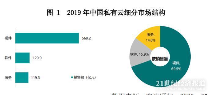 企业加速上云!报告称中国私有云迎来黄金发展期 2022年市场将超1500亿
