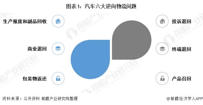 2020年中国汽车物流市场规模与竞争格局分析 客车占比超过七成