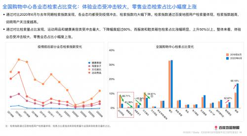 2020年二季度中國城市活力如何?研究報告來了