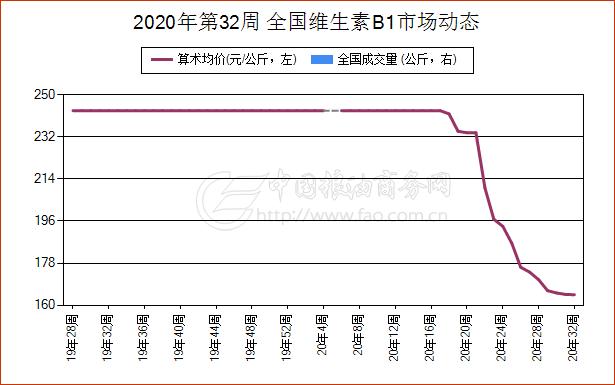 8月5日山东省维生素E现货报价振荡下跌