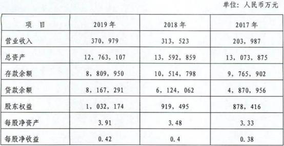 辽阳银行上半年净利润下滑近9成 资本充足率亮红灯