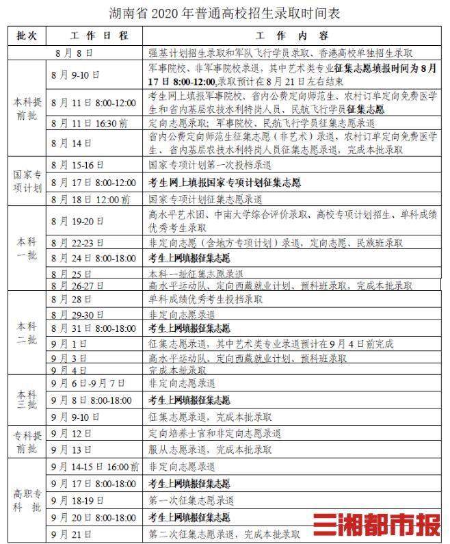 湖南普通高校招生录取8月8日开始 分六批次进行