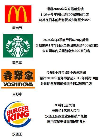 比惨模式上演!吉野家、麦当劳掀关店潮 中国成救命稻草?