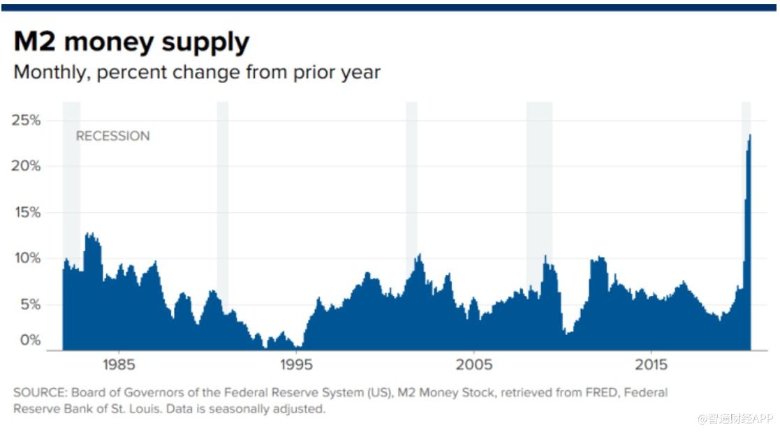 《【恒煊娱乐网址】美货币供应量激增 或将最终带来通货膨胀?》