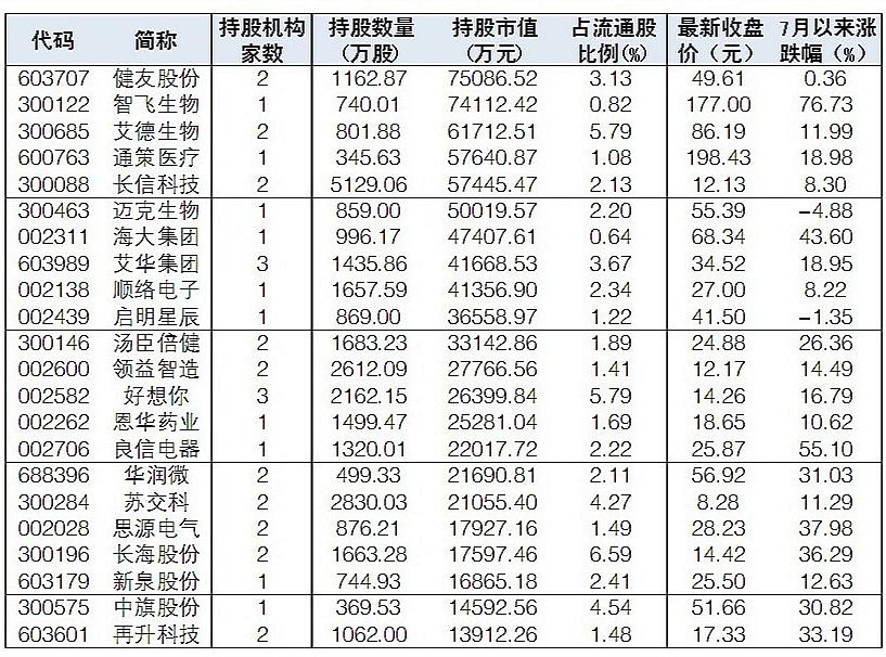 今年上半年,社保基金持有44只股票