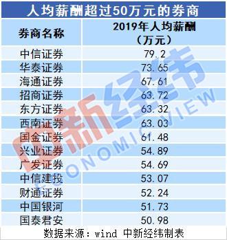 《三十而已》宋东湖年薪高达200万?我们扒了扒券商财报