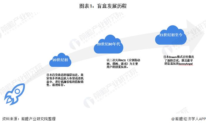 2020年中国盲盒行业市场规模及发展前景分析 正处在扩张阶段