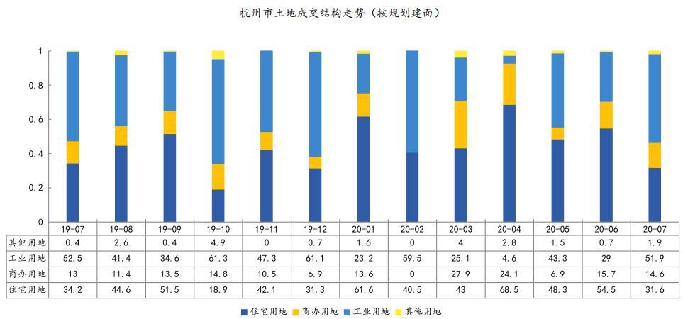 中指研究院:前7月杭州成交住宅用地117宗 同比增长34.68%