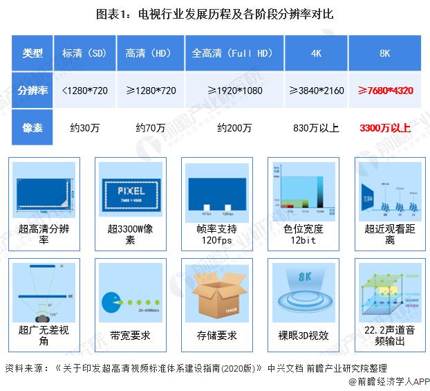 十张图了解2020年中国8K超高清电视行业市场规模及发展趋势 基调均为4K先行