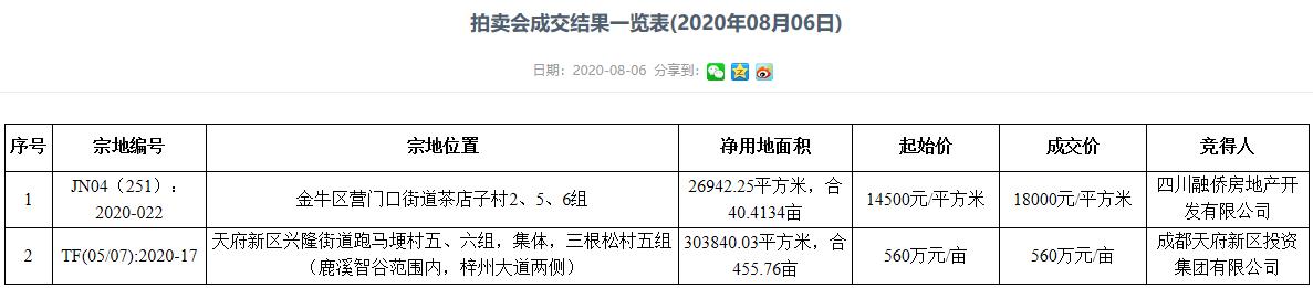 融侨14.55亿元竞得成都40亩宅地 无偿移交租赁住房面积比例3%