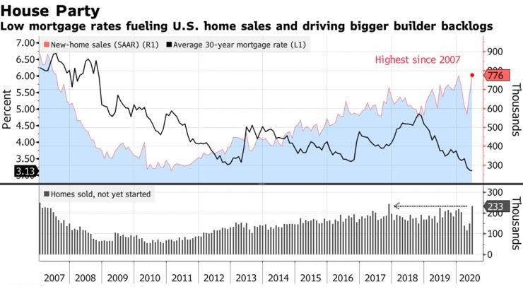 美国经济艰难复苏 楼市和汽车业成难得亮点!有望助攻油价反弹