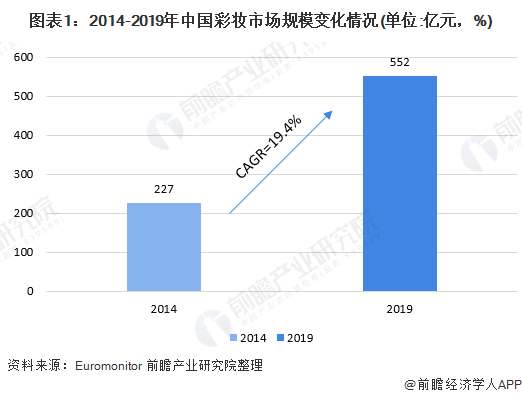十张图了解2020年中国彩妆行业市场现状与发展趋势  新兴国产彩妆品牌崛起