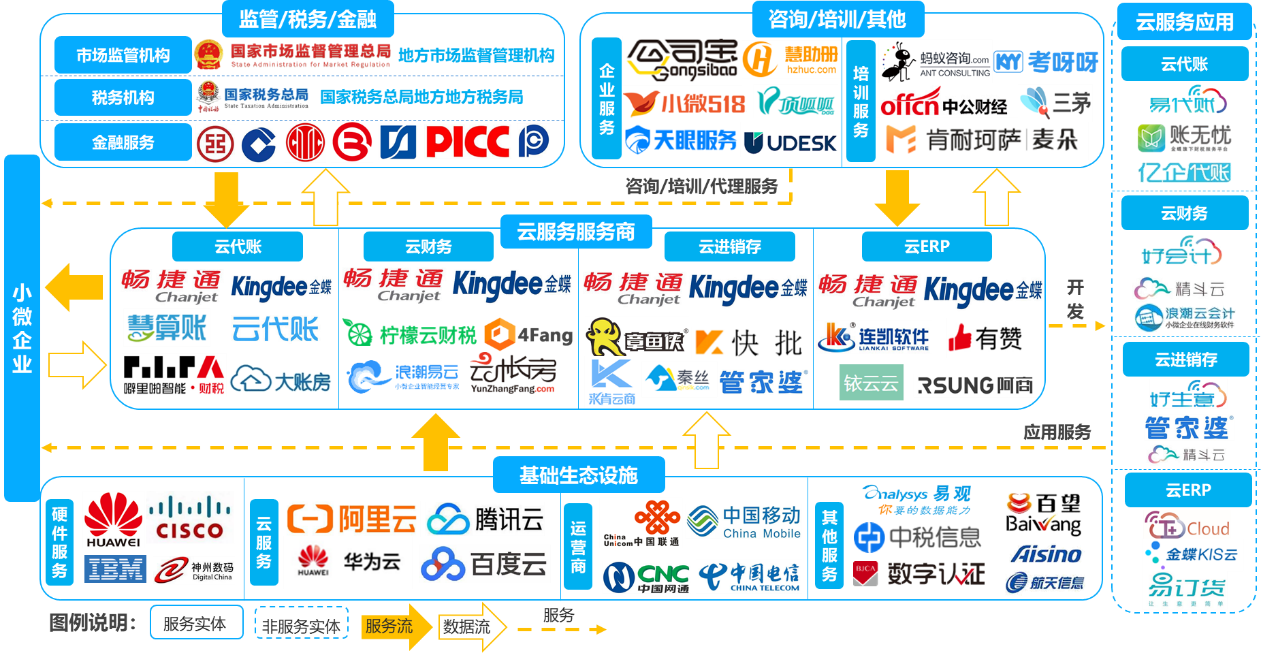 数字化诉求驱动小微企业云服务发展 畅捷通差异化布局打造核心竞争力