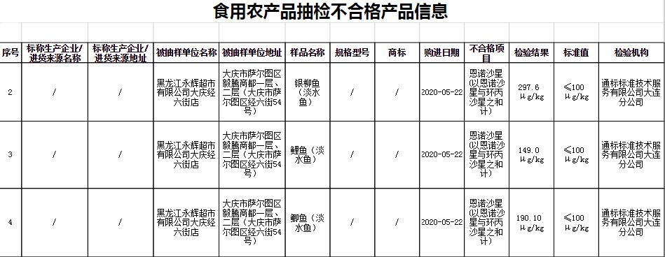 黑龙江食品抽检1%批次不合格 永辉超市3批次鱼登黑榜
