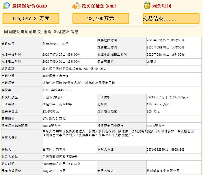 大家15.63亿元竞得宁波8万平宅地 溢价率34.15%